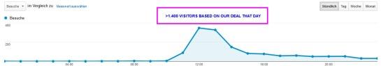 Besucherübersicht - Google Analytics 2014-01-05 12-52-02